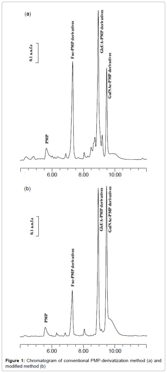 chromatography-separation-techniques-Chromatogram-conventional-modified