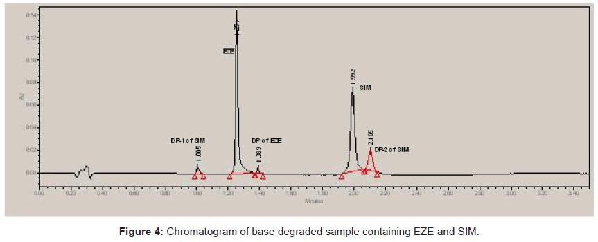 chromatography-separation-techniques-Chromatogram-degraded-sample