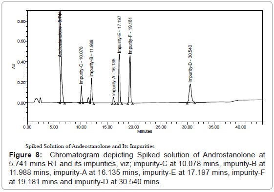 chromatography-separation-techniques-Chromatogram-depicting-Spiked