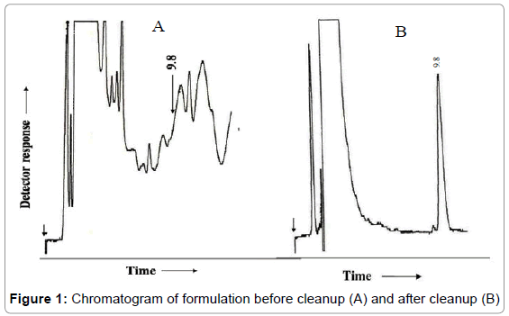 chromatography-separation-techniques-Chromatogram-formulation-cleanup