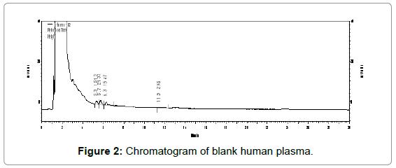 chromatography-separation-techniques-Chromatogram-human-plasma