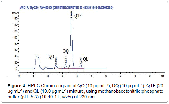 chromatography-separation-techniques-Chromatogram-methanol-acetonitrile