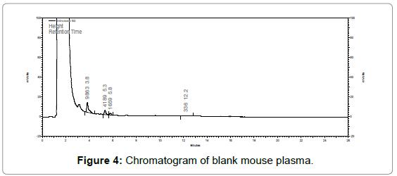 chromatography-separation-techniques-Chromatogram-mouse-plasma