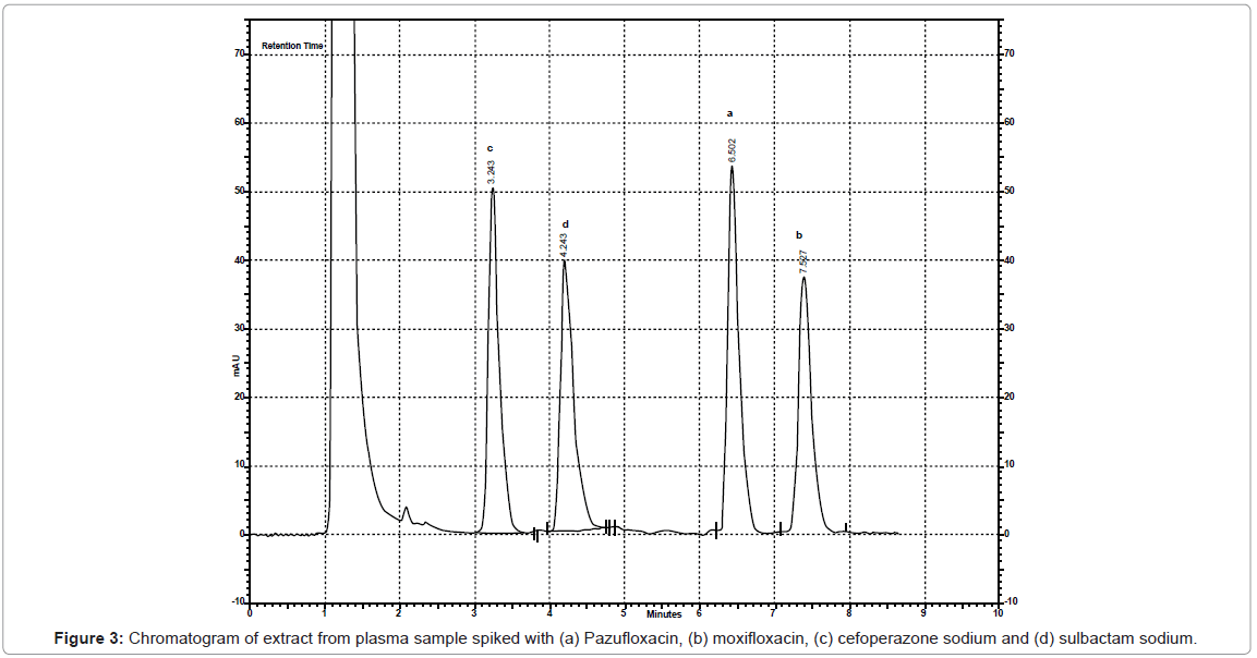 chromatography-separation-techniques-Chromatogram-plasma-spiked