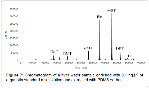 chromatography-separation-techniques-Chromatogram-river-water