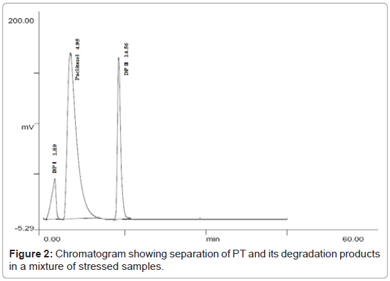chromatography-separation-techniques-Chromatogram-separation-stressed