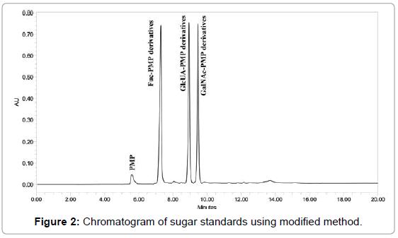 chromatography-separation-techniques-Chromatogram-sugar-modified