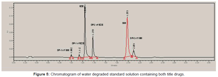 chromatography-separation-techniques-Chromatogram-water-drugs