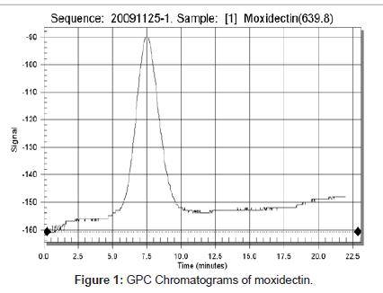chromatography-separation-techniques-Chromatograms