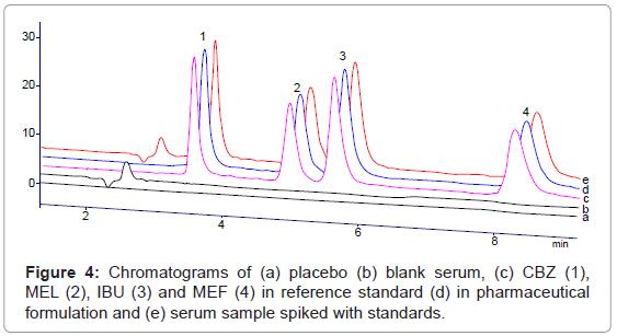 chromatography-separation-techniques-Chromatograms-placebo-serum