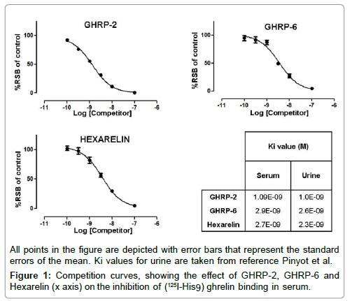 chromatography-separation-techniques-Competition-curves