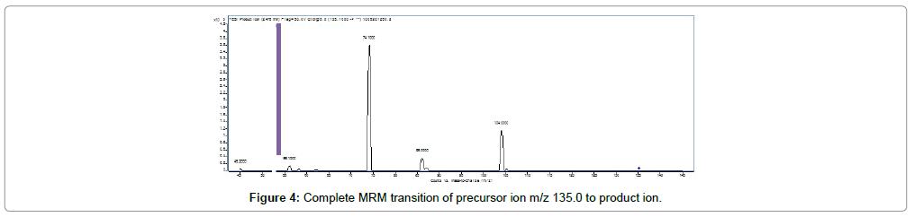 chromatography-separation-techniques-Complete-MRM-transition-precursor