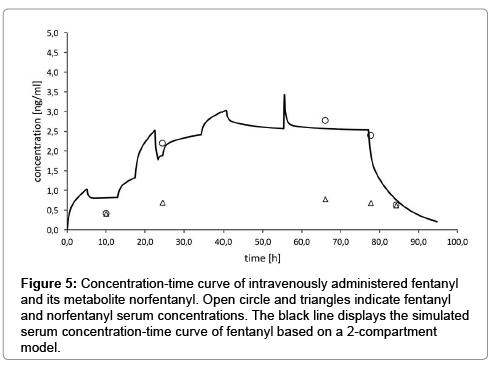 chromatography-separation-techniques-Concentration-time