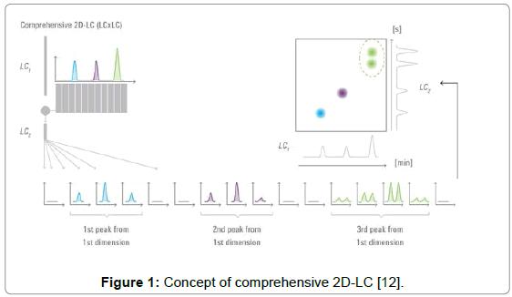 chromatography-separation-techniques-Concept-comprehensive-2D-LC