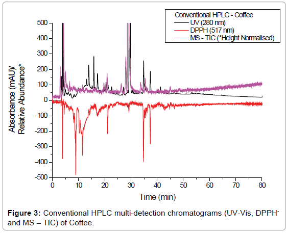 chromatography-separation-techniques-Conventional-multi-detection