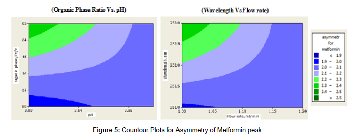 chromatography-separation-techniques-Countour-Plots