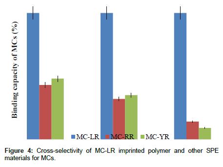 chromatography-separation-techniques-Cross-selectivity