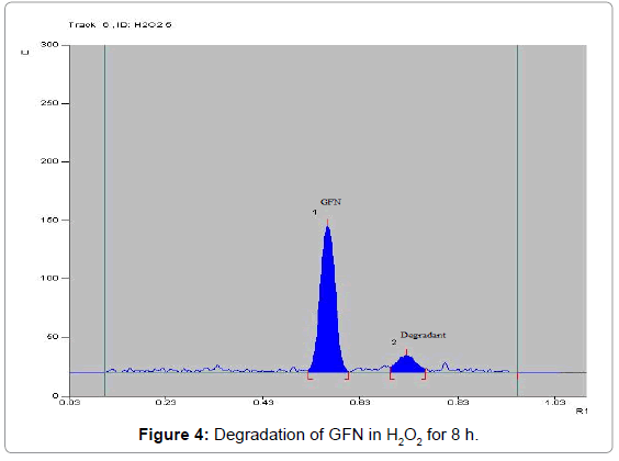 chromatography-separation-techniques-Degradation-GFN