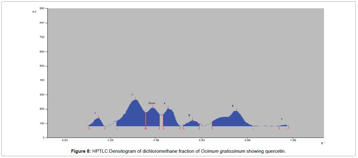 chromatography-separation-techniques-Densitogram-ethyl-acetate