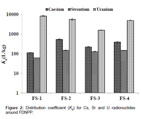 Activity Ratio of Caesium, Strontium and Uranium with Site Specific