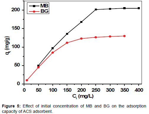 chromatography-separation-techniques-Effect-initial-concentration