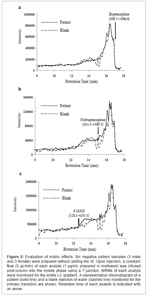 Quantification of Buprenorphine, Norbuprenorphine and 6