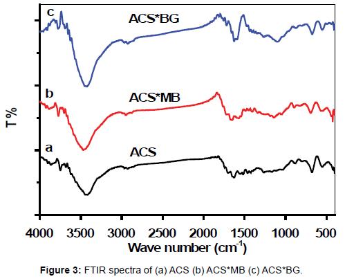 chromatography-separation-techniques-FTIR-spectra
