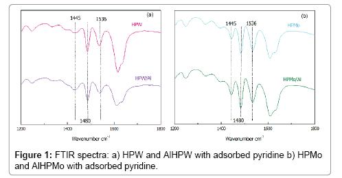 chromatography-separation-techniques-FTIR-spectra-pyridine