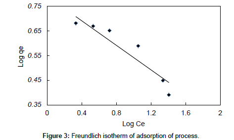 chromatography-separation-techniques-Freundlich-isotherm