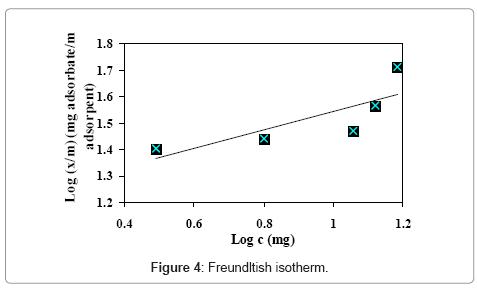 chromatography-separation-techniques-Freundltish-isotherm
