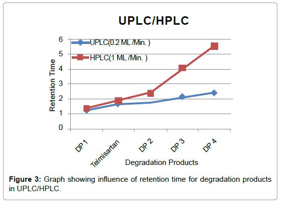 chromatography-separation-techniques-Graph-retention-degradation