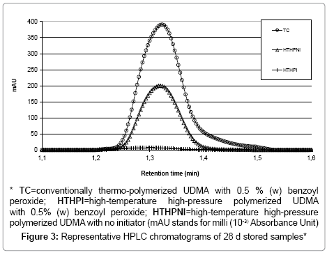 chromatography-separation-techniques-HPLC-chromatograms