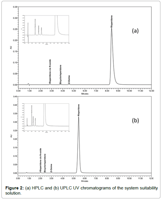 chromatography-separation-techniques-HPLC-chromatograms-suitability
