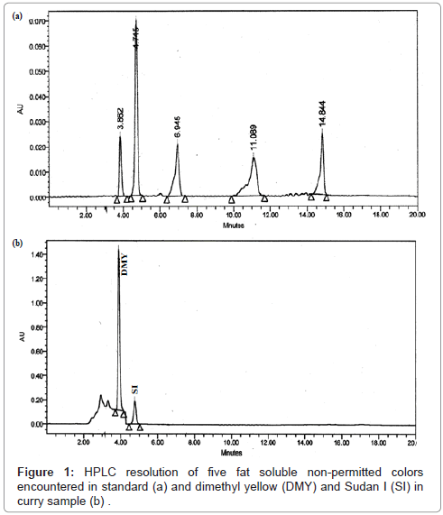 chromatography-separation-techniques-HPLC-resolution-permitted