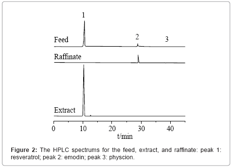 chromatography-separation-techniques-HPLC-spectrums