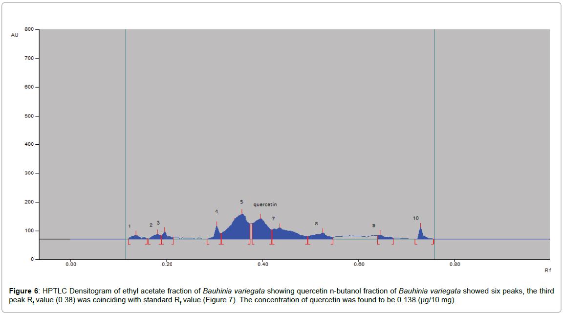 chromatography-separation-techniques-HPTLC-Densitogram-butanol