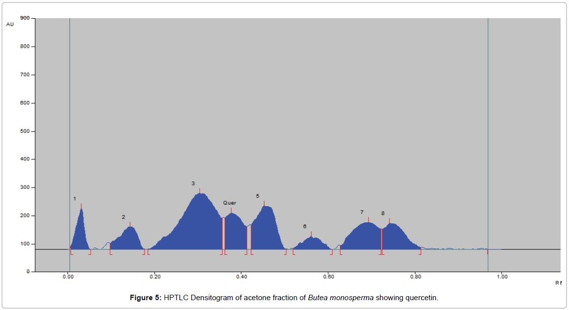 chromatography-separation-techniques-HPTLC-Densitogram-ethyl