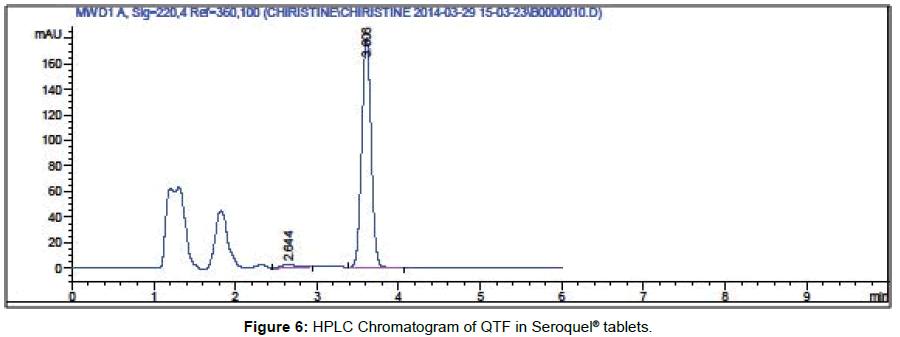chromatography-separation-techniques-HPTLC-chromatogram-tablets