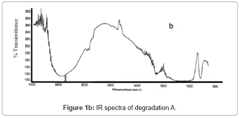 chromatography-separation-techniques-IR-spectra