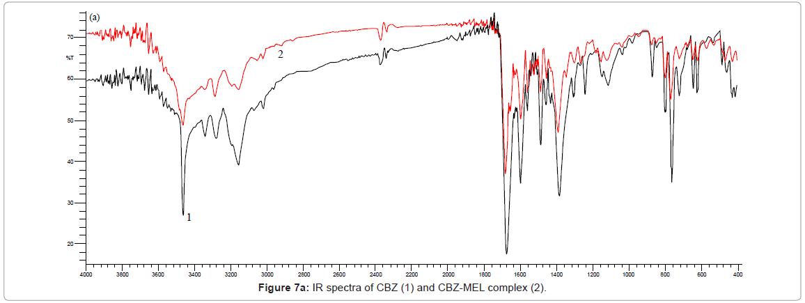 chromatography-separation-techniques-IR-spectra-CBZ-MEL
