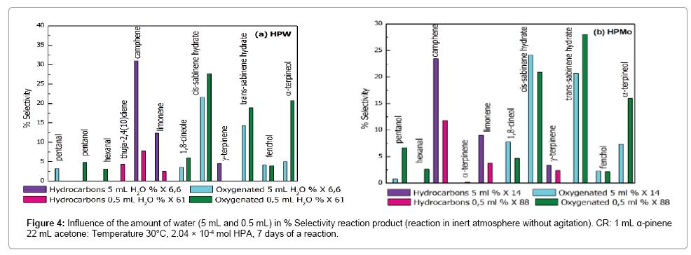 chromatography-separation-techniques-Influence-reaction-agitation