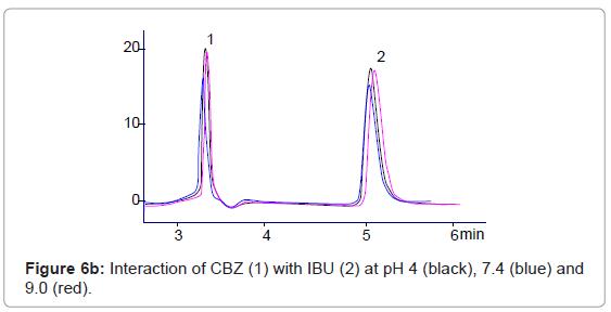 chromatography-separation-techniques-Interaction-CBZ-MEL