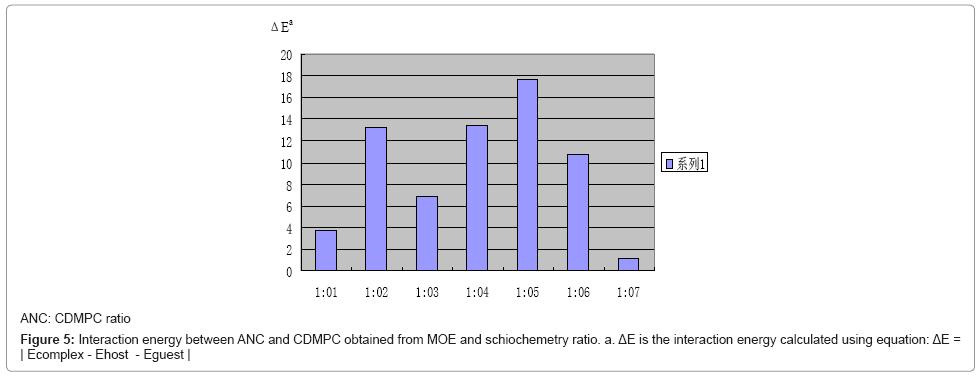chromatography-separation-techniques-Interaction-energy