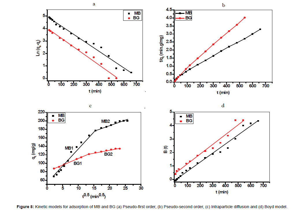 chromatography-separation-techniques-Kinetic-models-adsorption