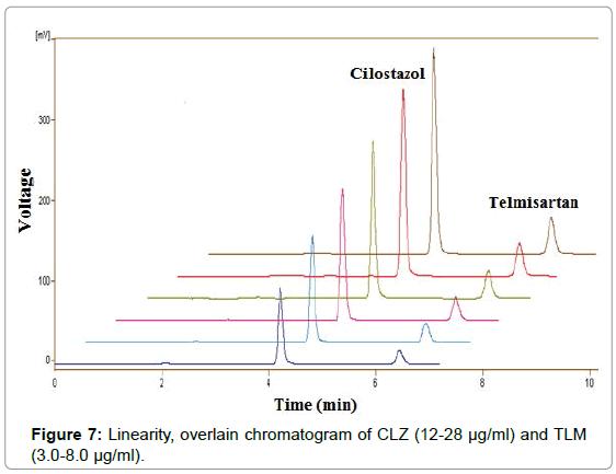 chromatography-separation-techniques-Linearity-overlain-chromatogram