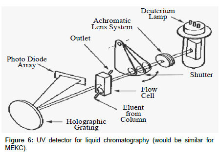 chromatography-separation-techniques-MEKC-LIF