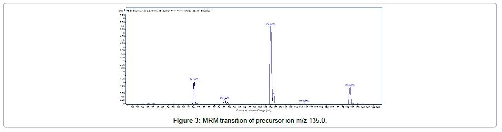 chromatography-separation-techniques-MRM-transition-precursor