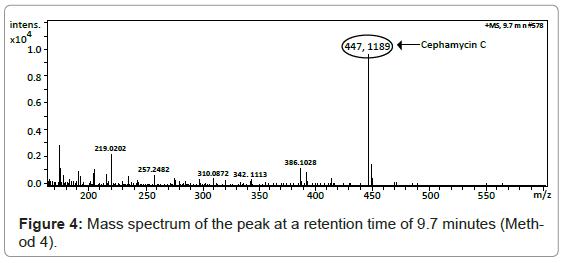 chromatography-separation-techniques-Mass-spectrum-retention
