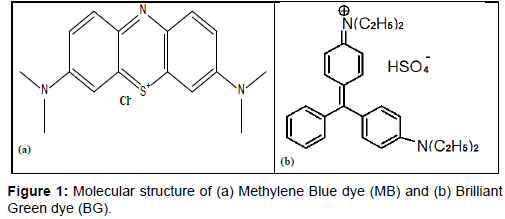 chromatography-separation-techniques-Methylene-Blue-dye