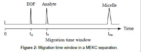 chromatography-separation-techniques-Migration-time